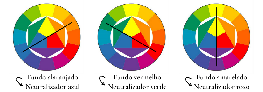 Demonstração da roda de cores utilizando as cores opostas para encontrar o loiro ideal