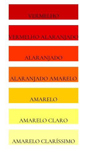 Imagem ilustrativa com 7 retângulos do mesmo tamanho. O primeiro retângulo com a cor vermelho, seguindo uma sequência gradativa até chegar na cor amarelo claríssimo