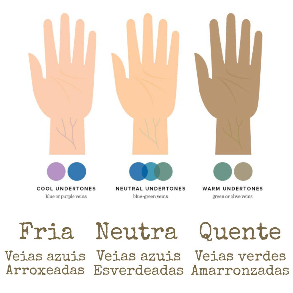 Imagem ilustrando os subtons de pele, da esquerda para a direita: subtom de pele frio - veias azuis e arroxeadas, subtom de pele neutro - veias azuis e esverdeadas, subtom de pele quente - veias verdes e amarronzadas